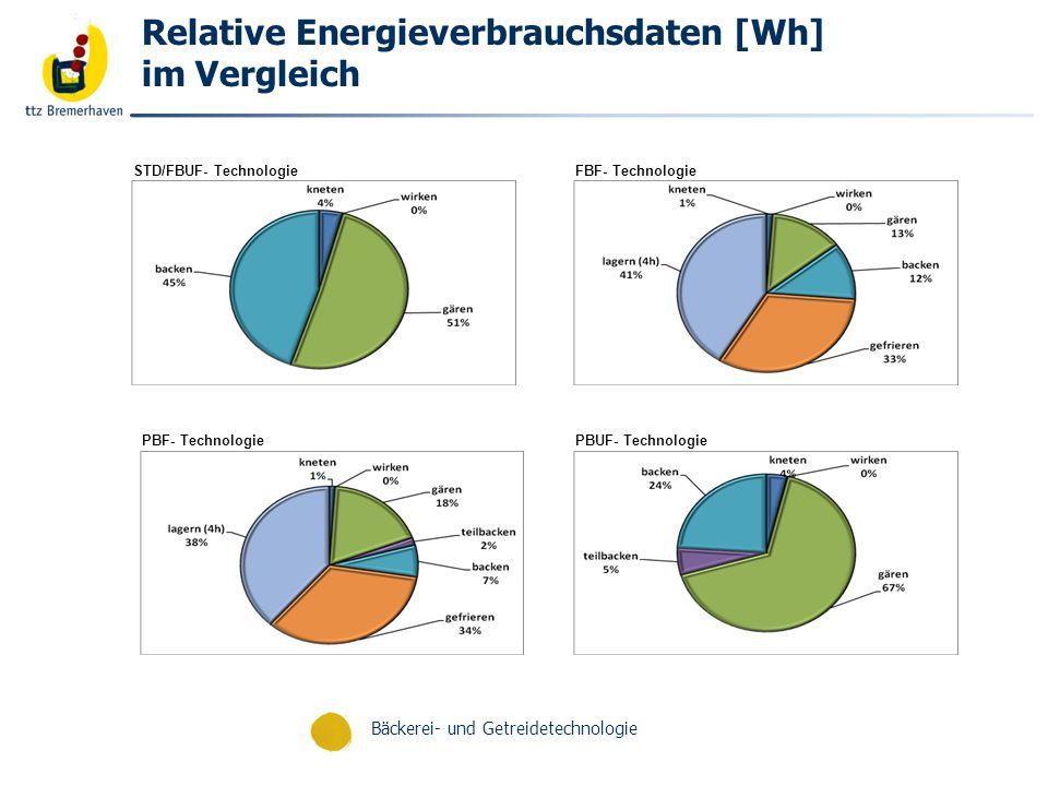 Relative Energieverbrauchsdaten [Wh] im Vergleich